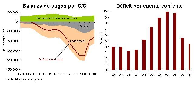 el deficit en cuenta corriente de la balanza de pagos: