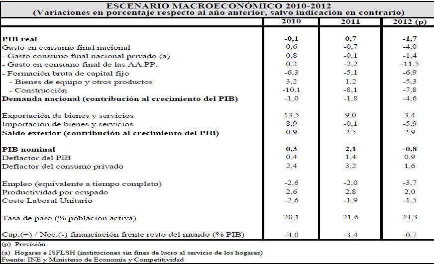 Cuadro macroecon mico para elaborar los presupuestos de 2012 deber a la comisi n europea - Presupuesto pintar casa ...