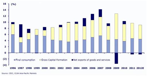 Descomposición del crecimiento del PIB en China: Consumo (azul claro), Inversión (amarillo), Exportaciones Netas (azul oscuro).