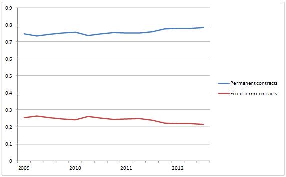 Empleo por tipo de contrato en empresas de 50 o menos trabajadores: 1.er T 2009 a 3.er T 2012