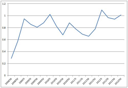 Gráfico 2. Ocupados que han trabajado menos horas de las habituales debido a razones económicas de la empresa (% sobre el total de ocupados)