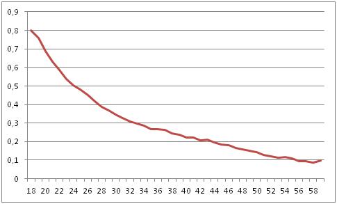 Probabilidad de estar trabajando con contrato temporal según edad