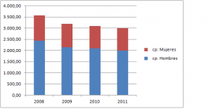 mujeres emprendedoras 2008-2011