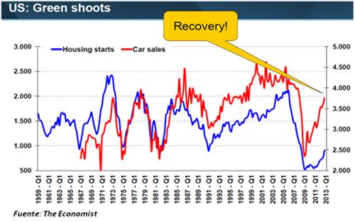 Casas iniciadas (azul) y ventas de coches (rojo) en los EE.UU.