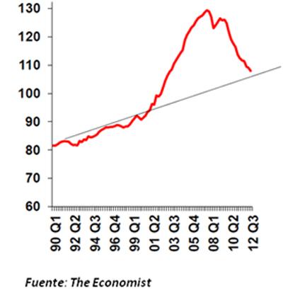 Evolución de la deuda de los hogares en los EE.UU