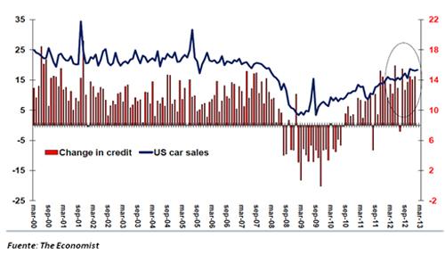 Préstamos a los hogares (barras verticales) y ventas de coches (tendencia azul) en los EE.UU.