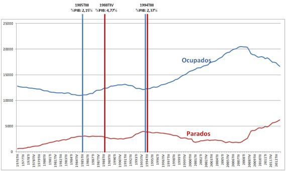 Número de ocupados y parados totales en la economía española 1976-2013