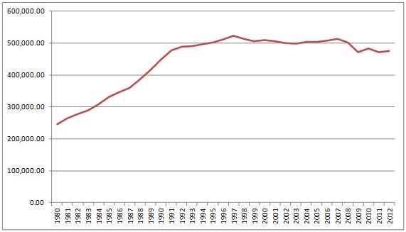 Producto Interior Bruto Nominal (PIB) de Japón. En Miles de Millones de Yenes Corrientes (Fuente: FMI)