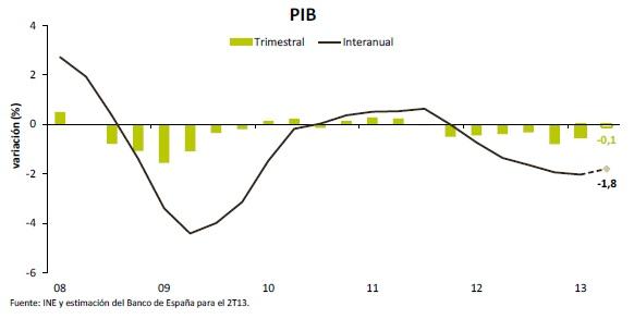 PIB 2º trimestre
