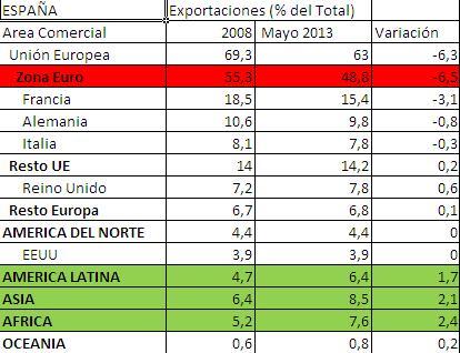 ExportacionesEspaña