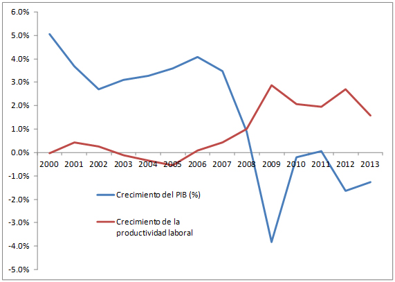 Evolución del PIB real  y de la productividad laboral en España: 2000-2013