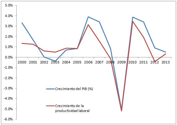 Evolución del PIB real  y de la productividad laboral en Alemania: 2000-2013