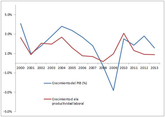 Evolución del PIB real  y de la productividad laboral en EE.UU.: 2000-2013.