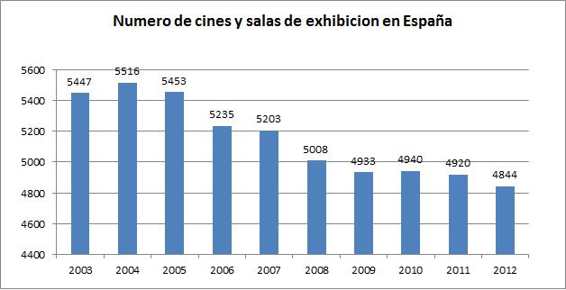 2014_cines y salas en españa