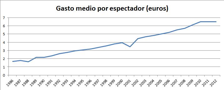 2014_gasto medio por espectador