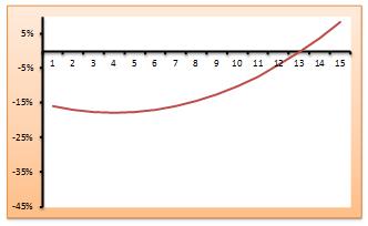 Gráfico 1. Diferencia porcentual en los ingresos laborales: cohorte que terminó sus estudios en 1992 vs. 1990. Eje horizontal: número de años desde que se finalizaron los estudios. Individuos con EDUCACIÓN SECUNDARIA