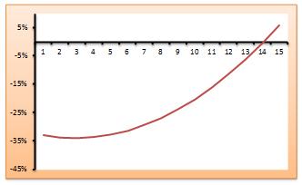 Gráfico 2. Diferencia porcentual en los ingresos laborales: cohorte que terminó sus estudios en 1992 vs. 1990. Eje horizontal: número de años desde que se finalizaron los estudios. Individuos con FORMACIÓN PROFESIONAL ó DIPLOMATURAS