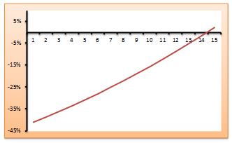Gráfico 3. Diferencia porcentual en los ingresos laborales: cohorte que terminó sus estudios en 1992 vs. 1990. Eje horizontal: número de años desde que se finalizaron los estudios. Individuos con LICENCIATURA UNIVERSITARIA O SUPERIOR