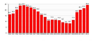 Evolucion de la tasa de paro en españa rojo