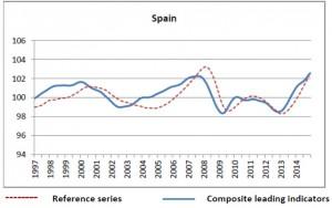 CLI diciembre 2014 España