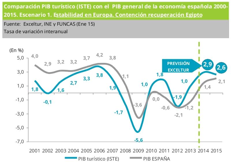 PIB_ene15_01_exceltur