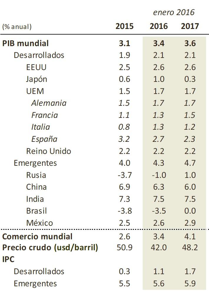 FMI previsiones