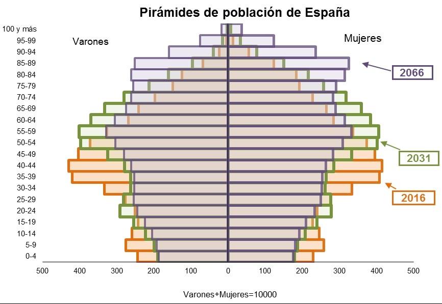 pirámide de población en españa